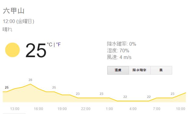 六甲山温度