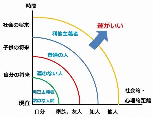 認知的焦点化理論のメカニズム